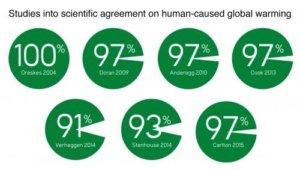 Consenso de la comunidad científica acerca del cambio climático